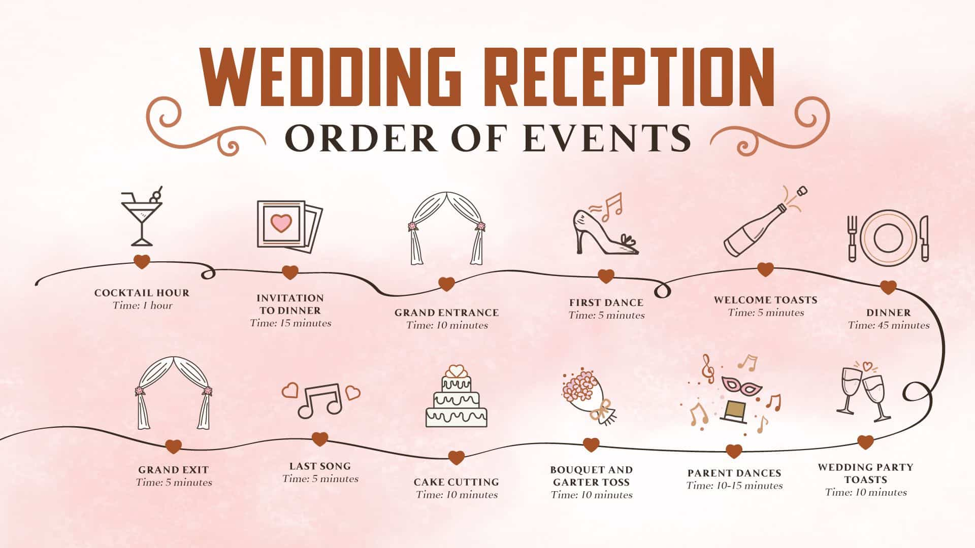 Wedding Reception Timeline Sample 2